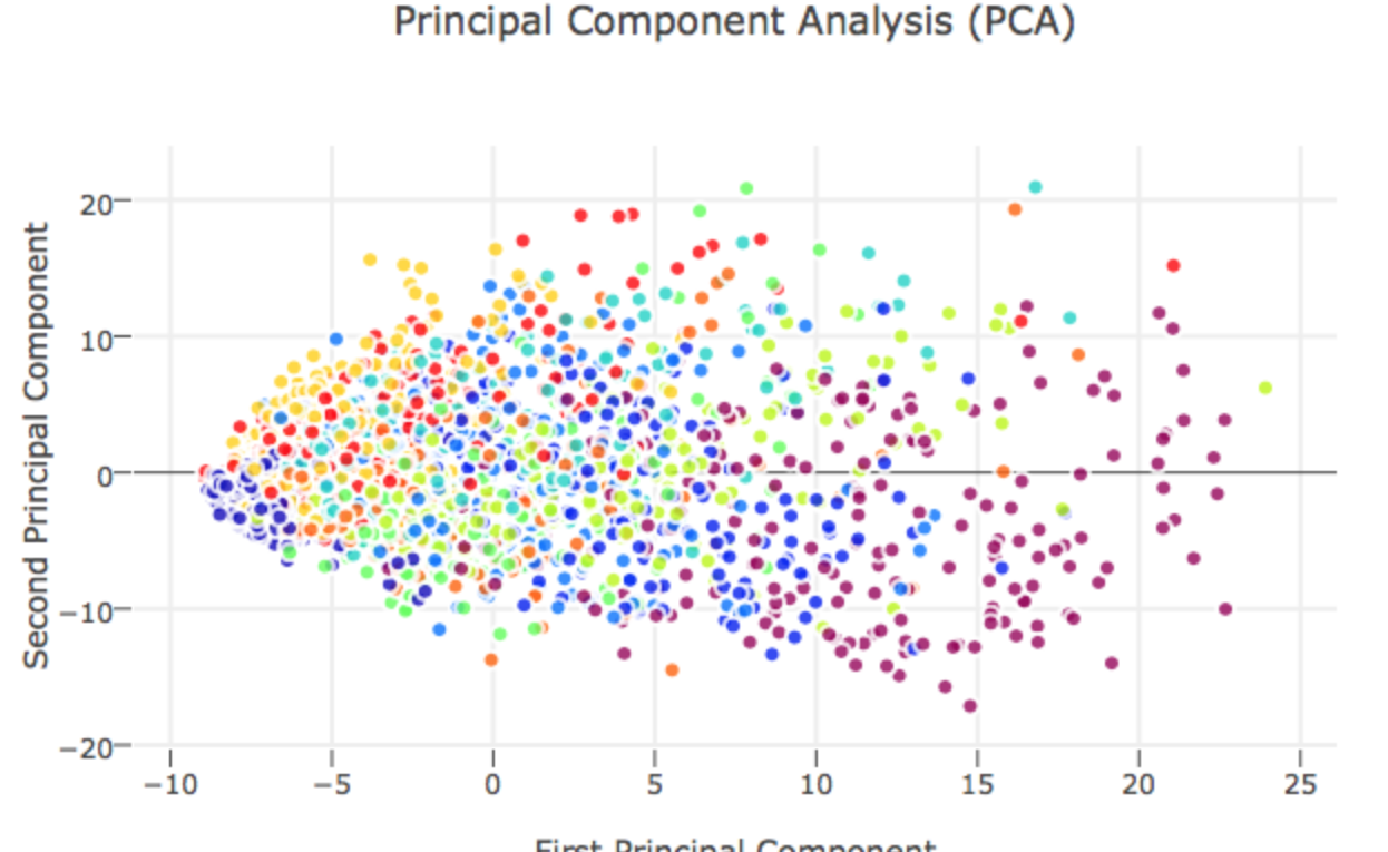PCA 主成份分析
